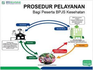 Apakah BPJS Bisa Digunakan di Kota atau Provinsi Lain?
